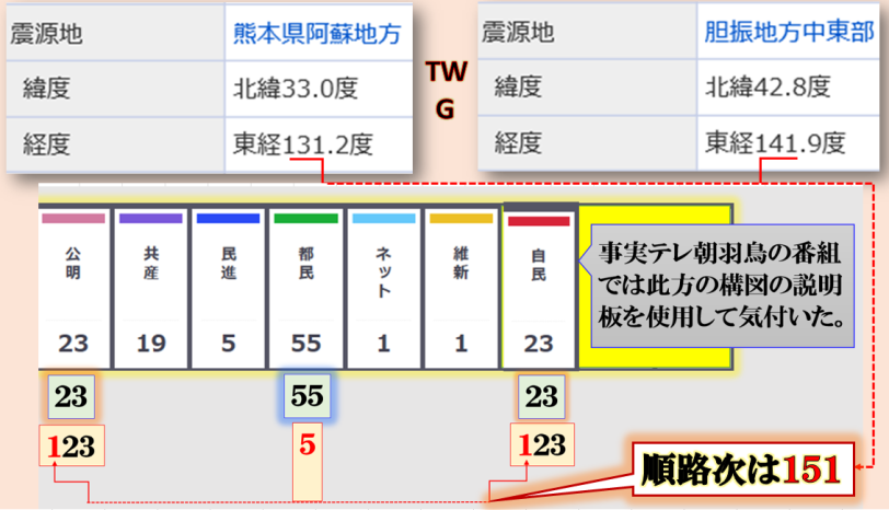 TWGと都議選